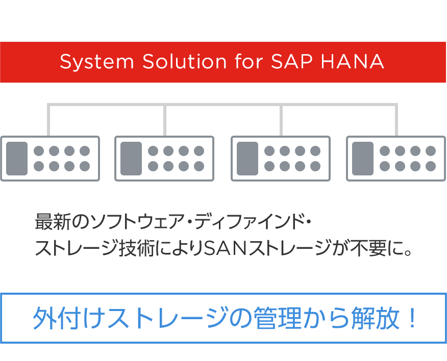 System Solution for SAP HANA
